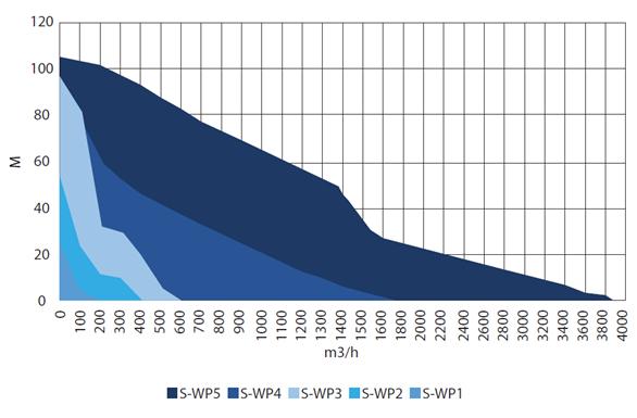 S-WP Pump Curves - 50 Hz