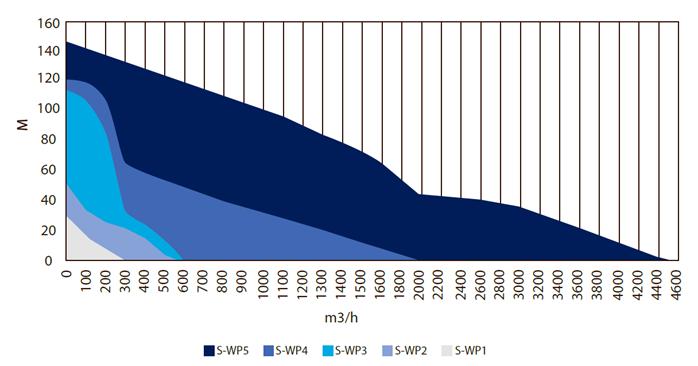 S-WP Pump curves - 60 Hz